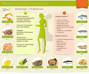 Омега-3 жиры и кислоты