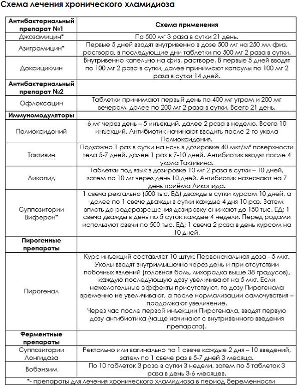 Схема лечения хламидиоза азитромицином