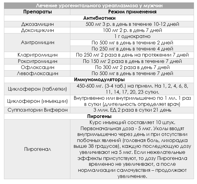 Микоплазмоз схема лечения для мужчин